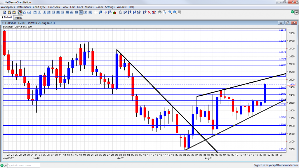 EUR USD Rises on Upcoming Spanish bond buys August 21 2012