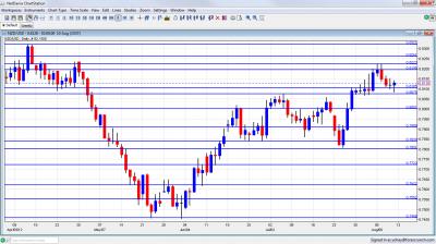 NZD/USD Forex Chart August 13 17 2012
