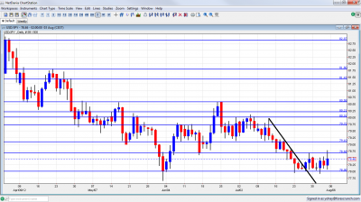 USD/JPY Chart August 6 10 2012