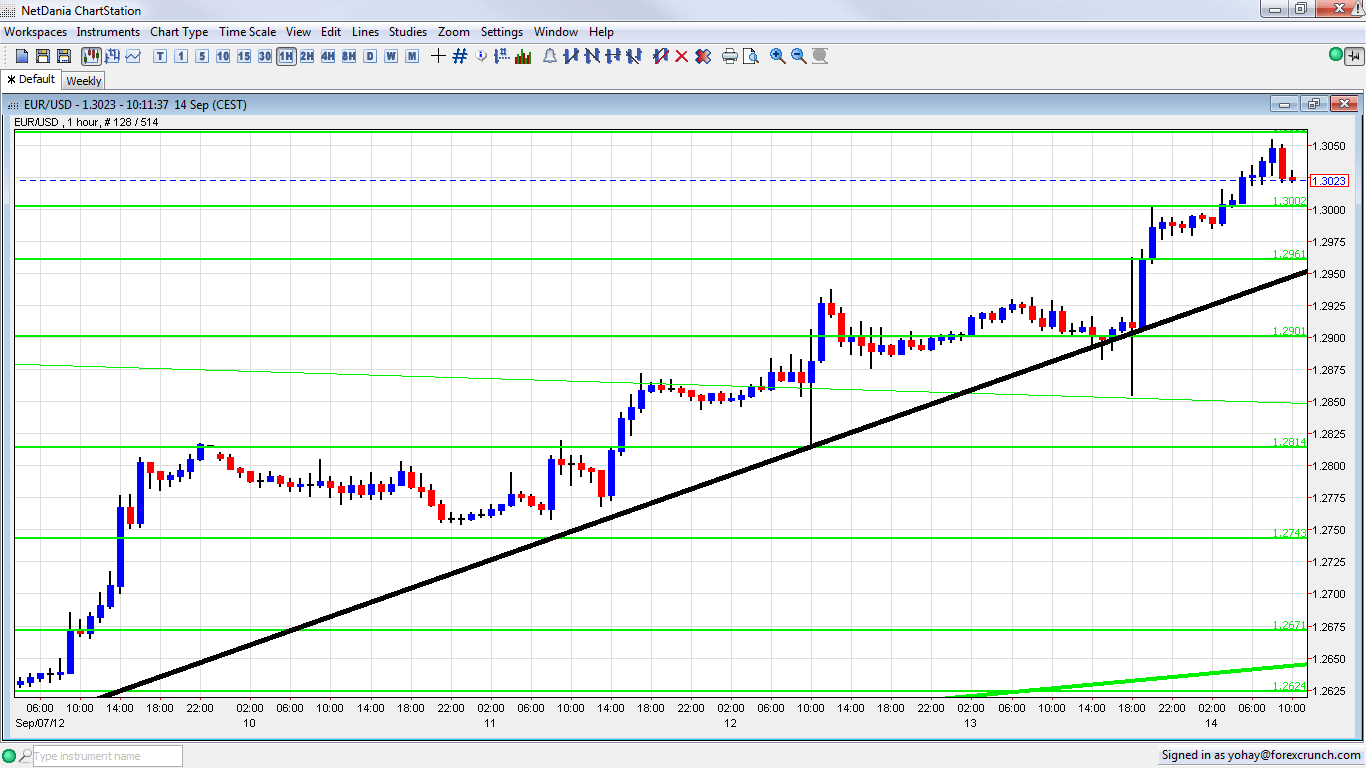 Live forex news eur usd