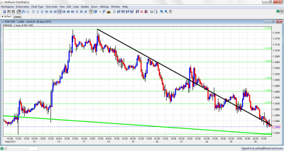 EUR/USD Forex Chart September 26 2012