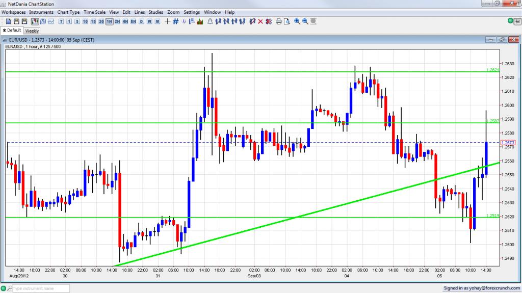 EUR USD Leaping Higher on EUR USD QE September 5 2012