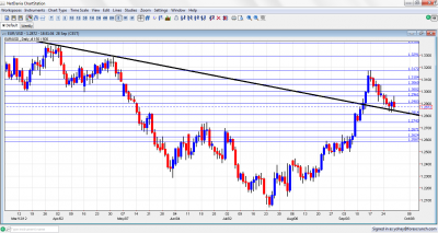 EUR/USD Forex Chart October 1 5 2012
