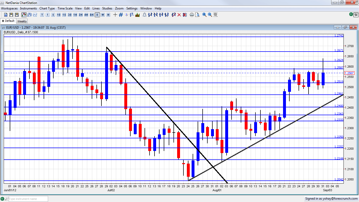 Forex eur usd graph