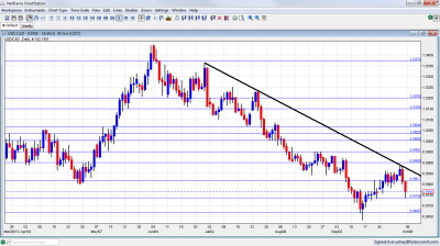 USD/CAD Technical Analysis October 8 12 2012