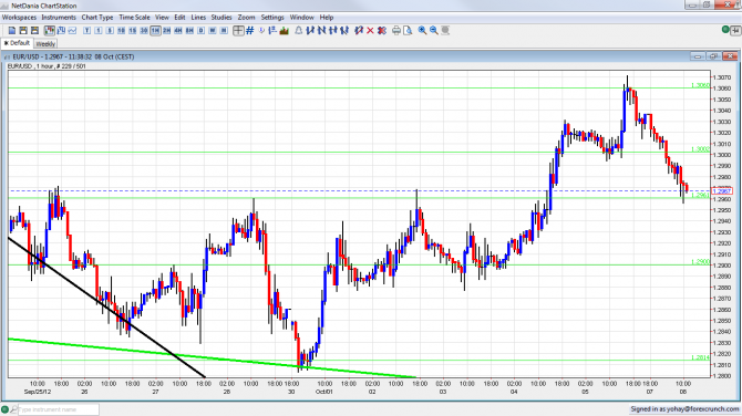 EUR USD Forex Chart October 8 2012