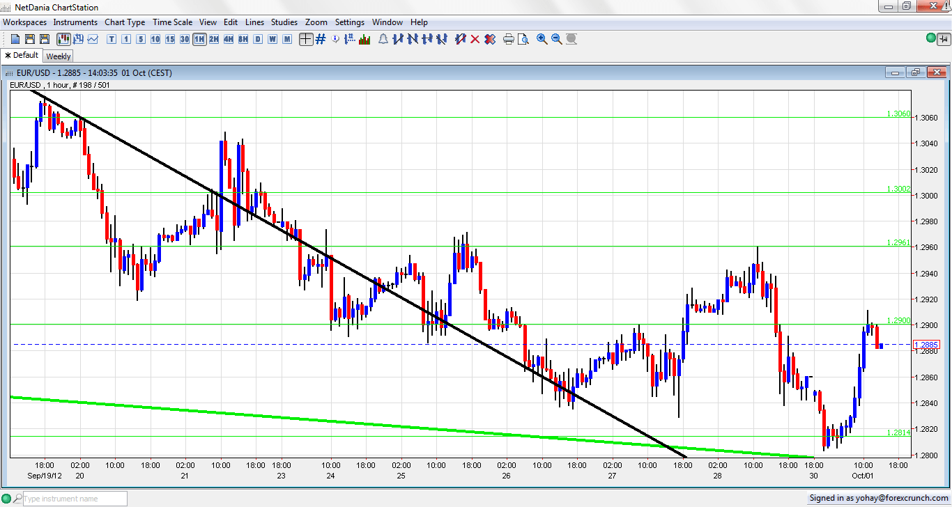 Forex eur vs usd daily chart