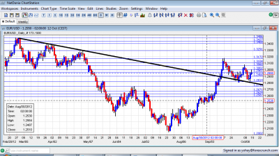EUR/USD Technical Analysis October 15 19 2012