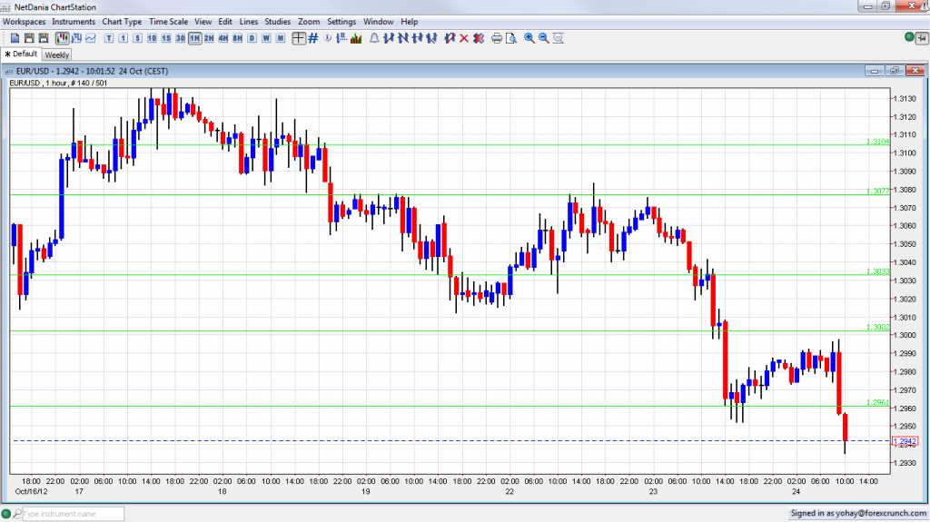 EUR USD Loses Support on Weak IFO October 24 2012