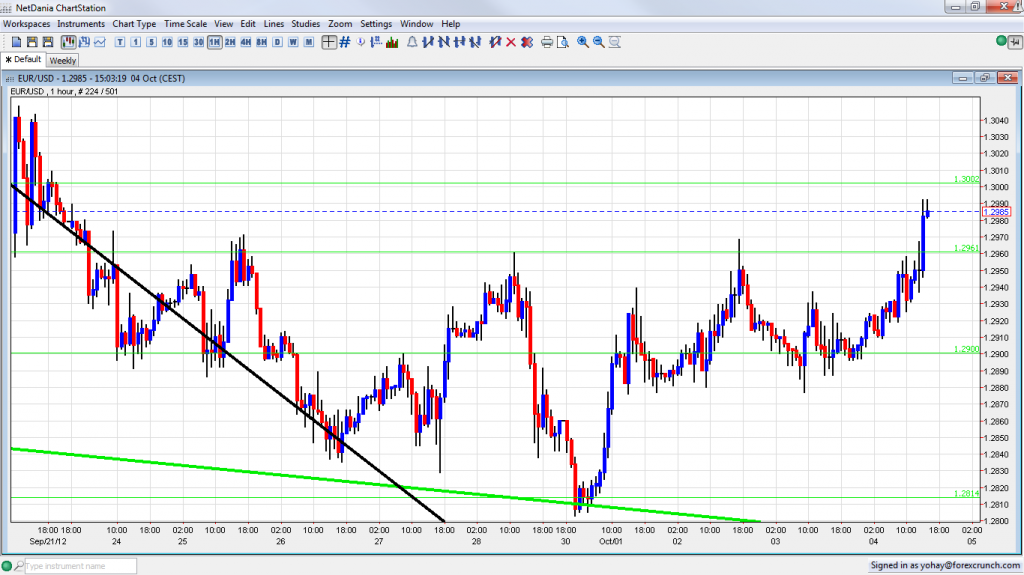 EUR USD Rising Towards 1.30 After ECB Decision October 4 2012