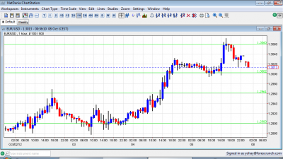 EUR USD Sunday Gap Lower October 8 2012