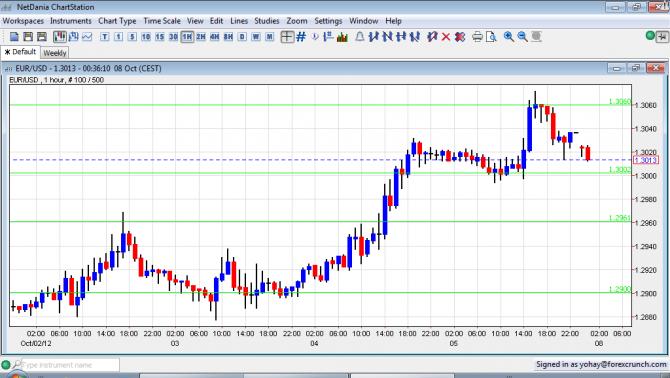 EUR USD Sunday Gap Lower October 8 2012