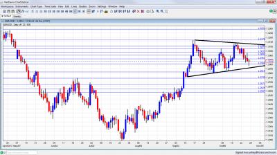 EUR/USD Technical Analysis October 29 November 2 2012