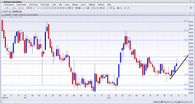 USD JPY Technical Analysis October 29 November 2 2012