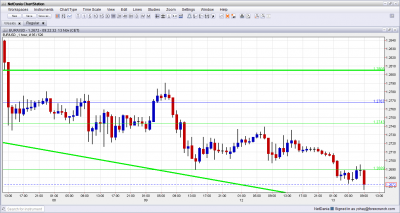 EUR USD Down Greece Does Not Receive Aid November 13 2012