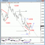EUR USD Elliott Wave Analysis November 15 2012