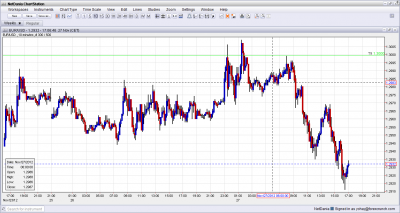 EUR/USD False Break Example