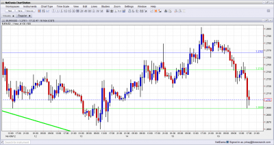 EUR USD Sldiing on Mid East Violence November 16 2012
