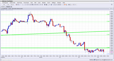 EUR USD Sliding Election Day November 6 2012