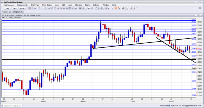 EUR/USD Technical Analysis November 19 23 2012
