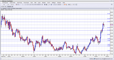 USD/JPY Technical Analysis November 26 30 2012