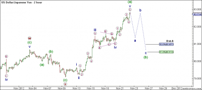 USD/JPY 2 Hour Chart Elliott Wave Analysis November 22 2012