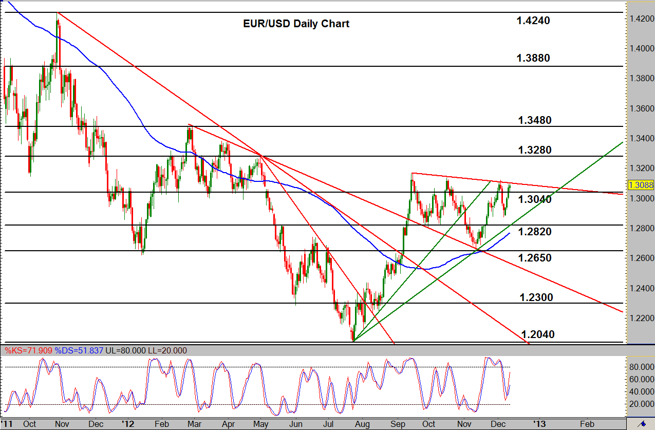 Trend lines forex analysis