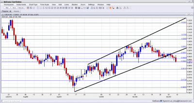 USD/CAD Technical Analysis December 10 14 2012