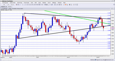 EUR/USD Technical Analysis December 10 14 2012