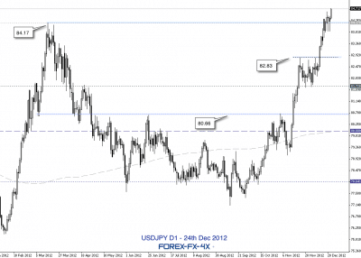 usdjpy analysis 24th dec