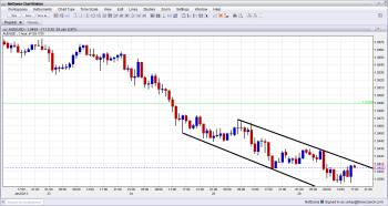 AUD USD Hourly Chart January 28 2013