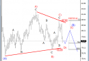 Bearish Triangle on US Dollar Index – Elliott Wave Analysis
