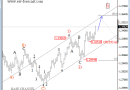 EUR Could Enjoy USD Index Weakness (Elliott Wave Analysis)