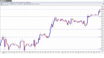 EUR USD Daily Forecast January 30
