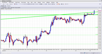 EUR USD Hourly Chart After the Breakout January 30 2013