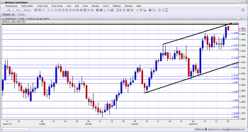 EUR/USD Near Confluence - Click image to enlarge