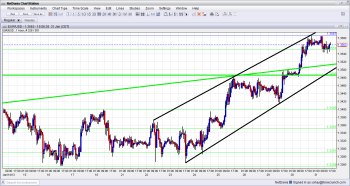 EUR USD Uptrend Channel Hourly Chart January 31 2013