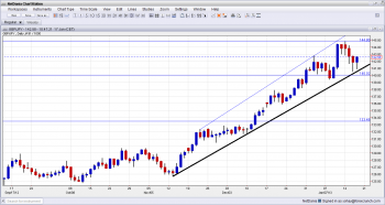 GBP JPY Uptrend Channel January 2013