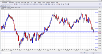 GBP USD Falling Deeper Next Support Levels January 2013