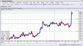 USD CAD Parity January 23 2013