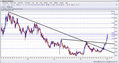 USD JPY Long Term Charts January 2013