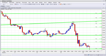 EUR USD Approaches 1 30000 as Italian elections deadlock digested by the markets February 26 2013