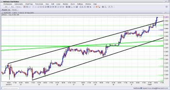 EUR USD Breaks Uptrend Resistance February 1 2013