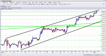 EUR USD Continues Rising in Uptrend Channel February 1 2013