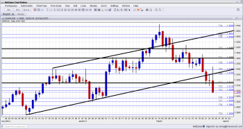 EUR USD Daily Chart Heading to 1 3000 as Italian fears mount February 25 2013