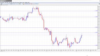 EUR USD Daily Forecast February 25
