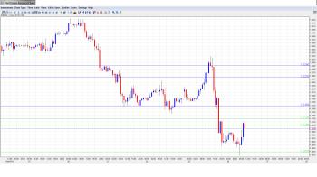 EUR USD Daily Forecast February 26