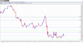 EUR USD Daily Forecast February 27