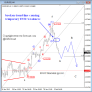 EUR USD Elliott Wave Analysis February 5 2013 Corrective Waves