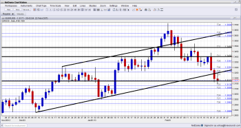 EUR USD Technical Analysis February 25 March 1 2013 euro to dollar fundamental analysis and sentiment